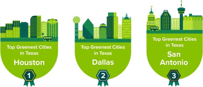 Greenest Texas Cities: Top 25 Report